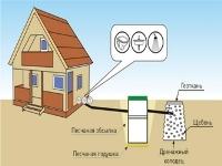 Рекомендации по устройству канализации на даче