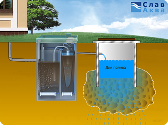 Типы локальной канализации