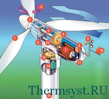 ротор для ветрогенератора