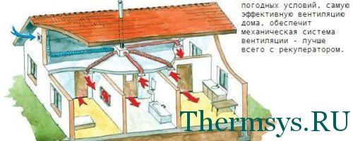 Вентиляция в частном доме своими руками: устройство, монтаж