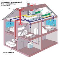 Совмещение естественной и механической вентиляции